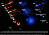 Composite image showing how the M87 system looked, across the entire electromagnetic spectrum, during the Event Horizon Telescope's April 2017 campaign to take the iconic first image of a black hole. Requiring 19 different facilities on the Earth and in space, this image reveals the enormous scales spanned by the black hole and its jet, launched just outside the event horizon and spanning the entire galaxy.